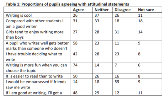DfE Research Report Nov 2012